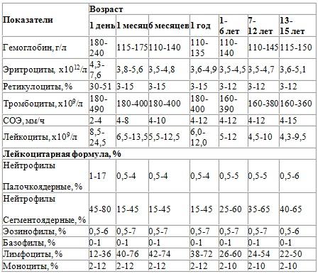 Анализ крови на гельминты и лямблии